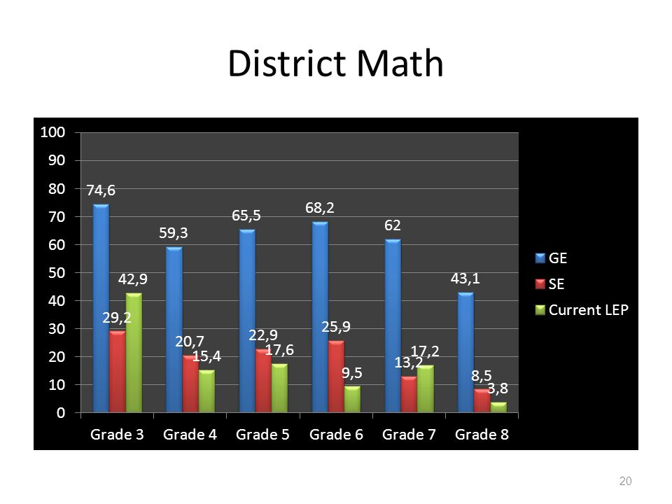 District Math