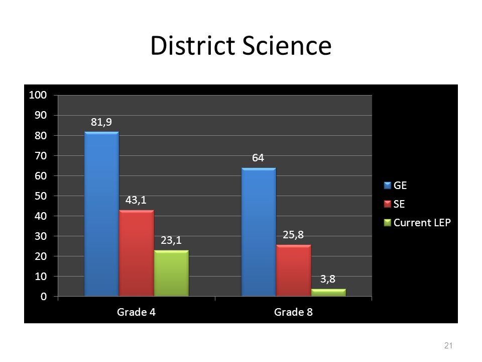 District Science