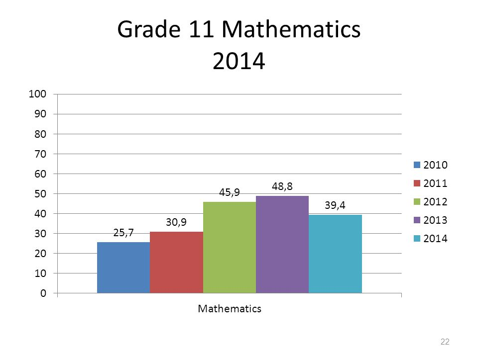 Grade 11 Mathematics 2014