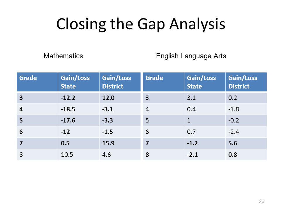 Closing the Gap Analysis