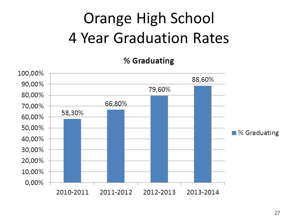 Orange High School 4 Year Graduation Rates