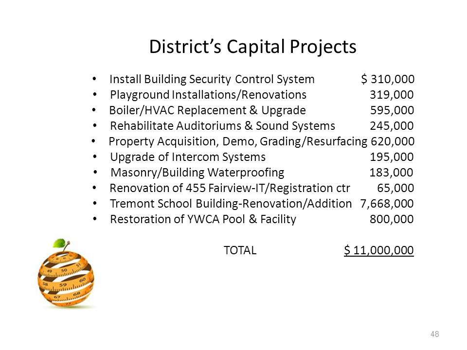 District's Capital Projects