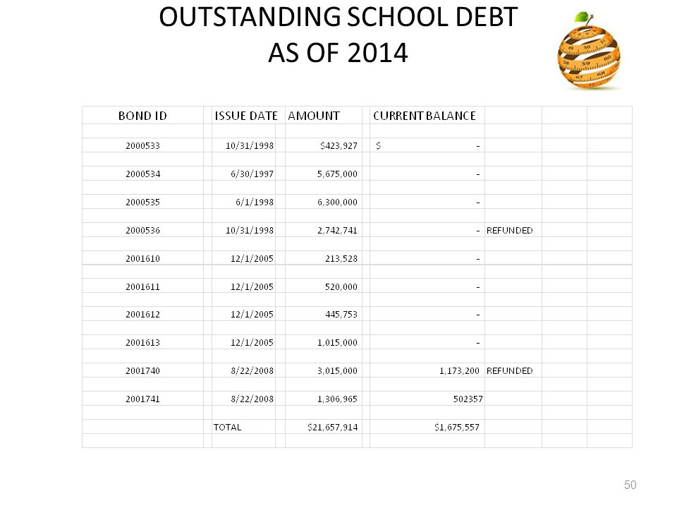 OUTSTANDING SCHOOL DEBT