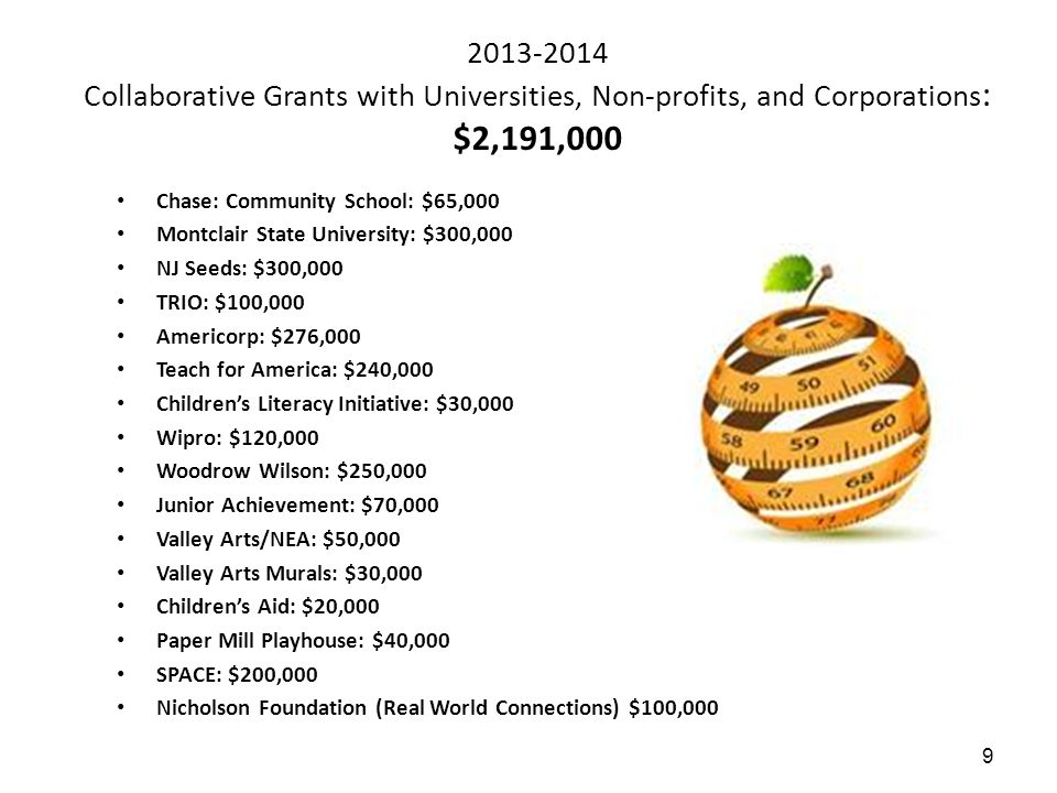 2013-2014 Collaborative Grants with Universities, Non-profits, and Corporations: $2,191,000