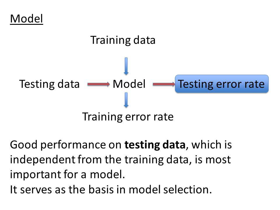 Model Training data. Model. Testing data. Testing error rate. Training error rate.
