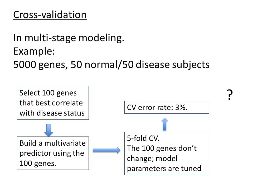 Cross-validation In multi-stage modeling. Example: