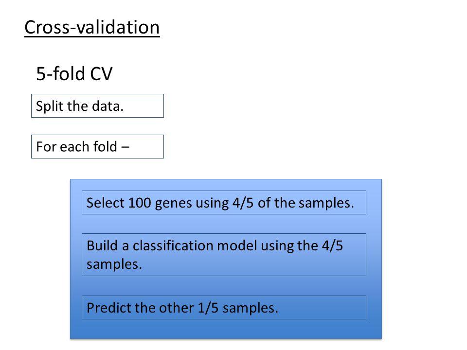 Cross-validation 5-fold CV Split the data. For each fold –