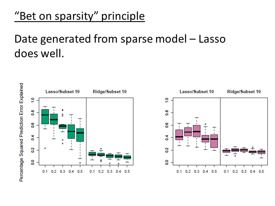 Bet on sparsity principle