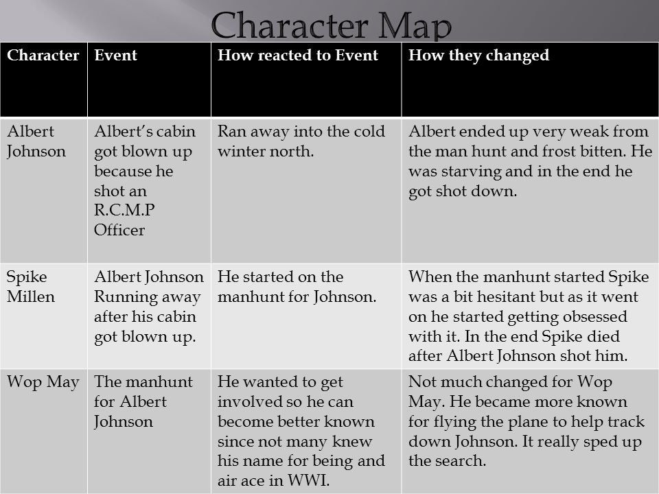 Character Map Character Event How reacted to Event How they changed