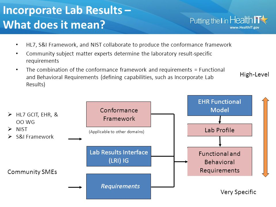 Incorporate Lab Results – What does it mean