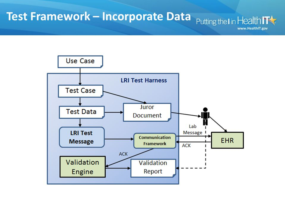 Test Framework – Incorporate Data