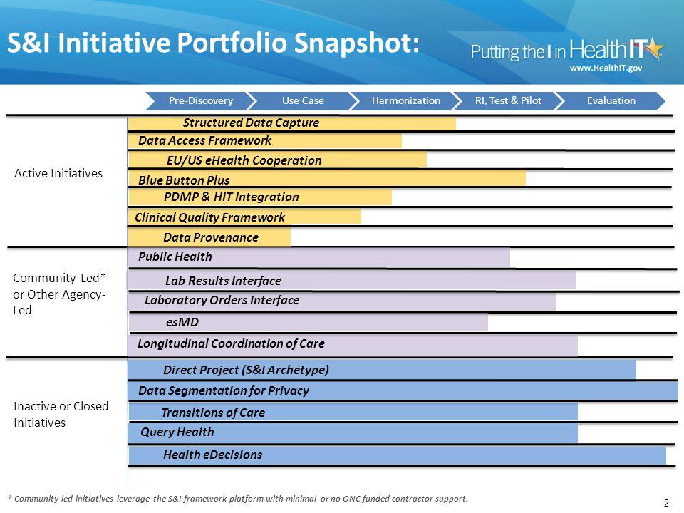 S&I Initiative Portfolio Snapshot: