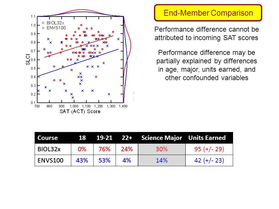 End-Member Comparison