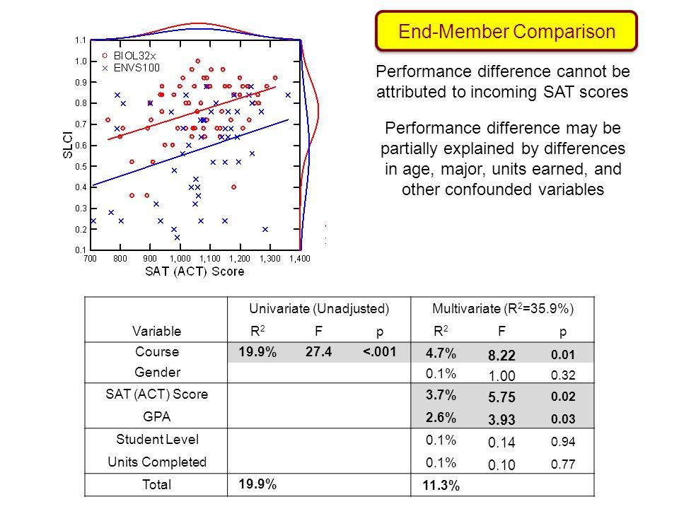 8.22 1.00 5.75 3.93 0.14 0.10 End-Member Comparison