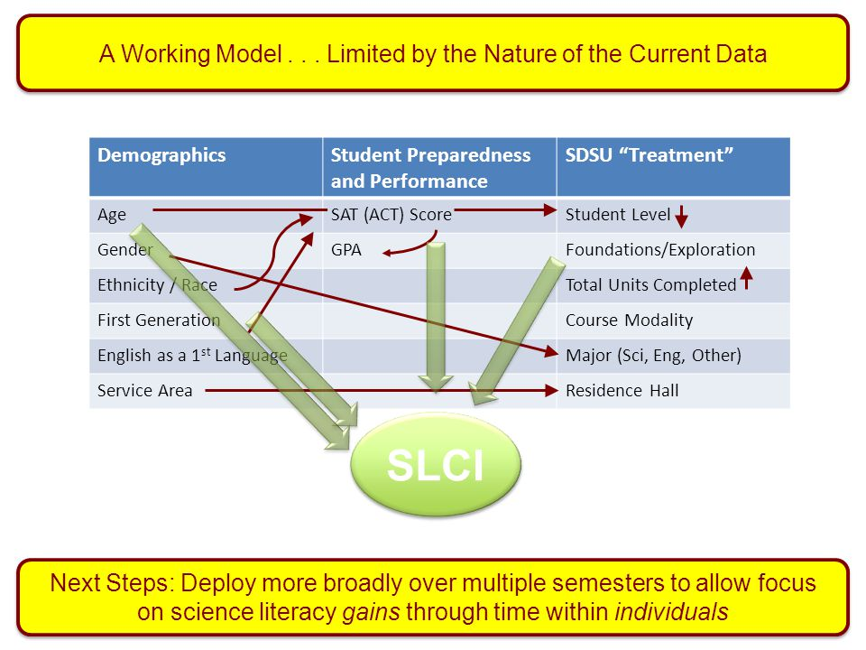 A Working Model . . . Limited by the Nature of the Current Data