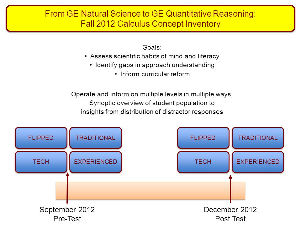 From GE Natural Science to GE Quantitative Reasoning: