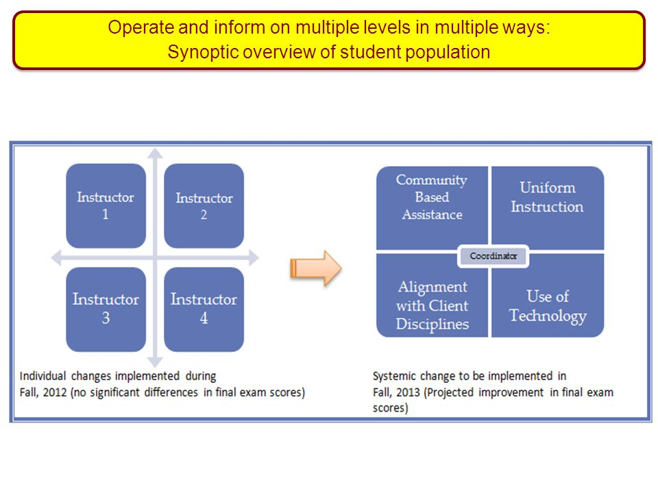 Operate and inform on multiple levels in multiple ways:
