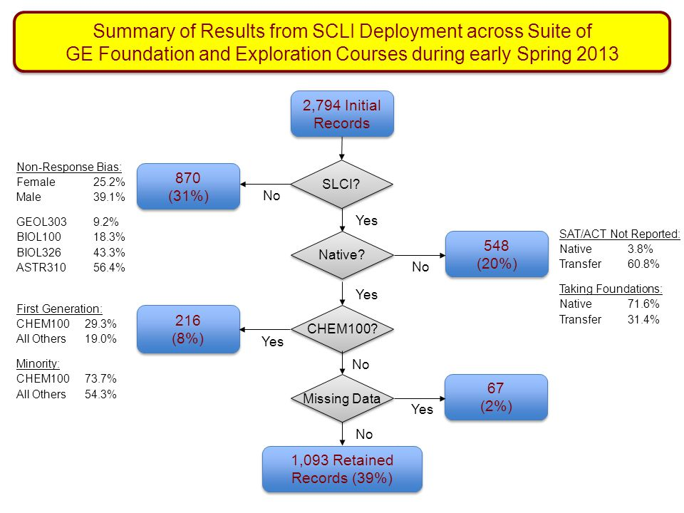 Summary of Results from SCLI Deployment across Suite of GE Foundation and Exploration Courses during early Spring 2013
