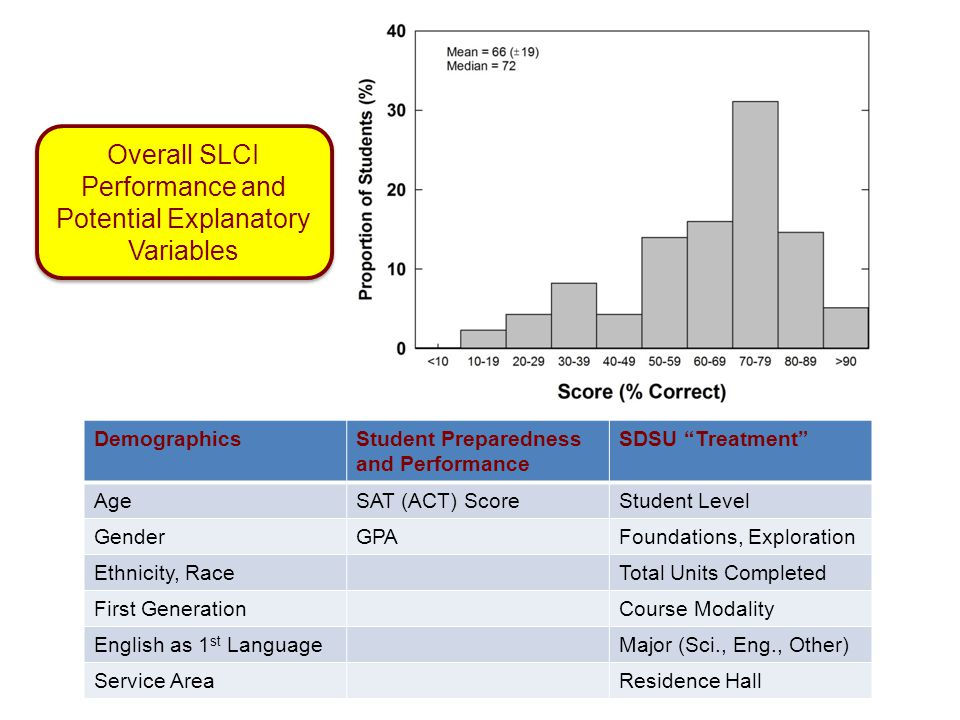 Overall SLCI Performance and Potential Explanatory Variables