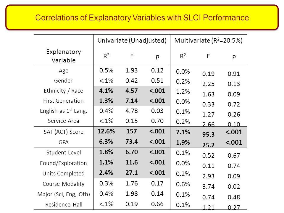 Correlations of Explanatory Variables with SLCI Performance