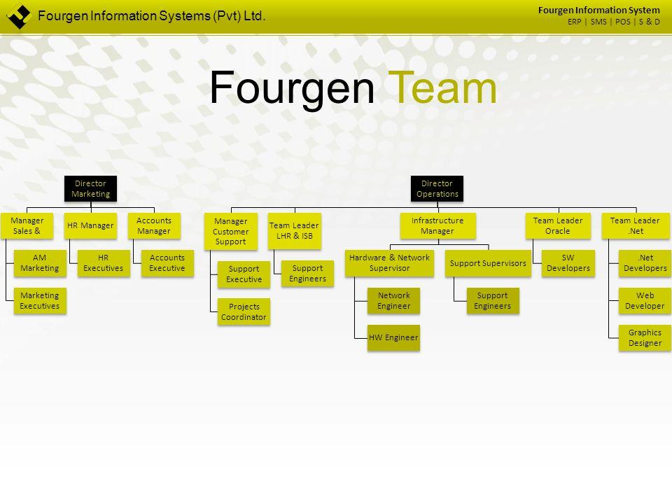Fourgen Team Fourgen Information Systems (Pvt) Ltd.