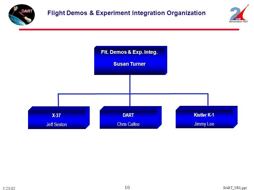 Flight Demos & Experiment Integration Organization