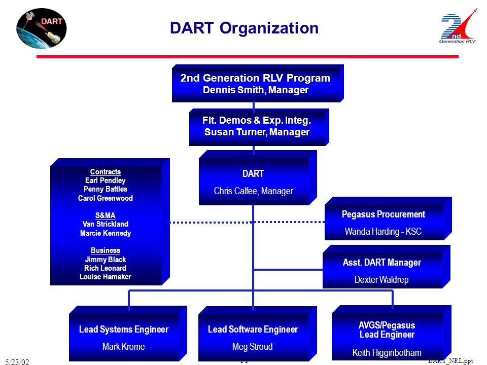 Lead Software Engineer 2nd Generation RLV Program