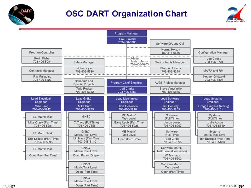 OSC DART Organization Chart