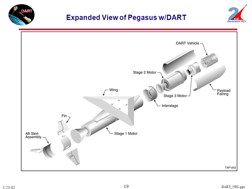 Expanded View of Pegasus w/DART