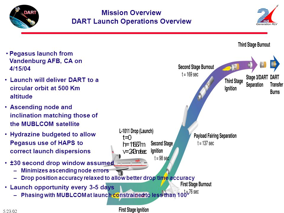 Mission Overview DART Launch Operations Overview