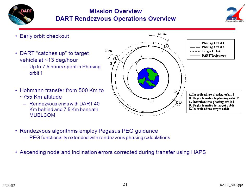 Mission Overview DART Rendezvous Operations Overview