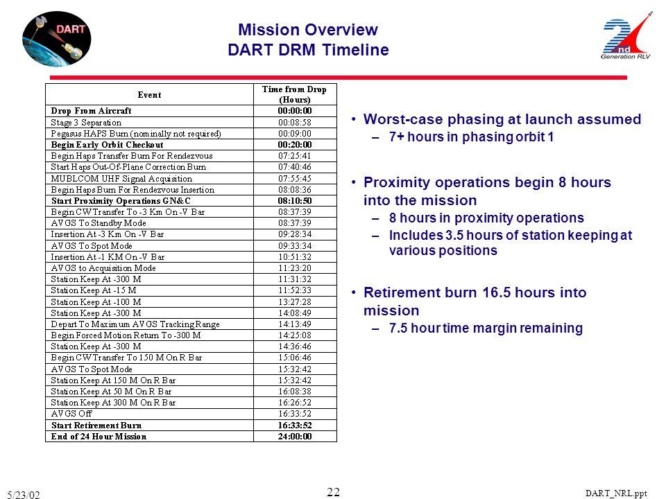 Mission Overview DART DRM Timeline