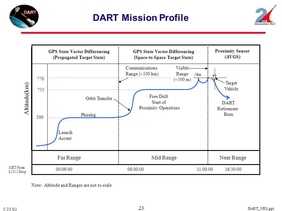 DART Mission Profile Altitude(km) Far Range Mid Range Near Range