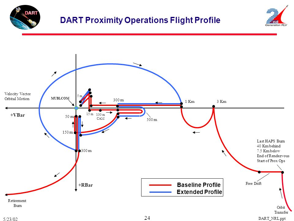 DART Proximity Operations Flight Profile