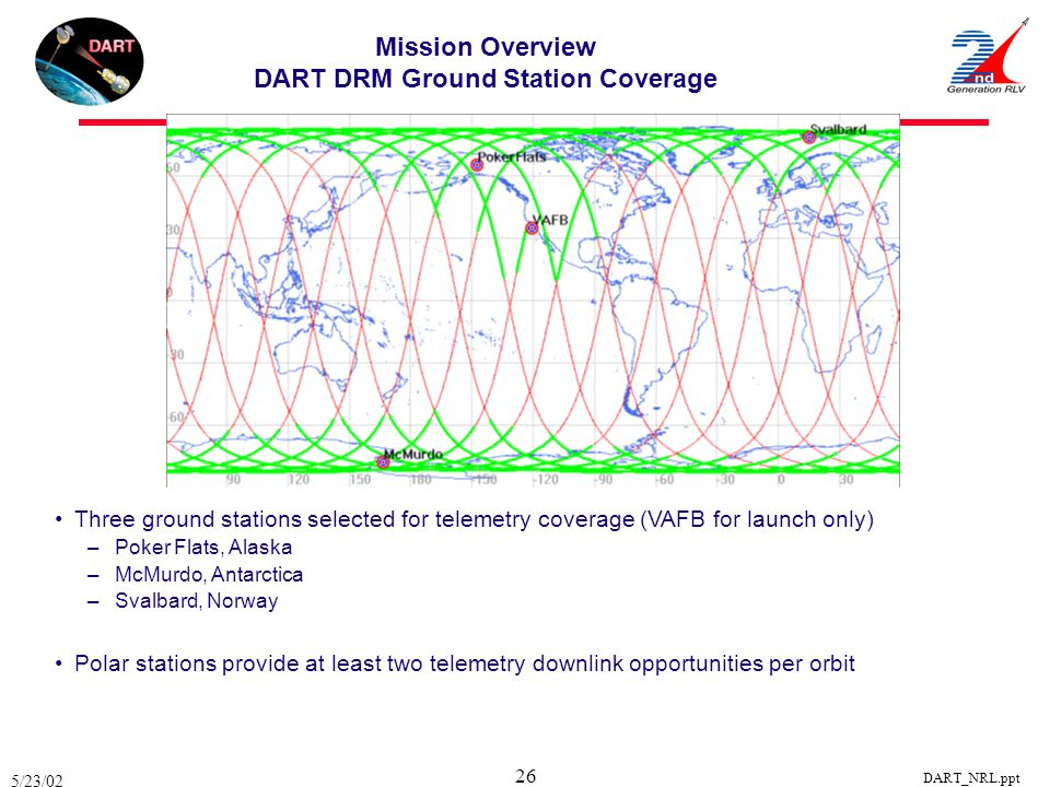 Mission Overview DART DRM Ground Station Coverage