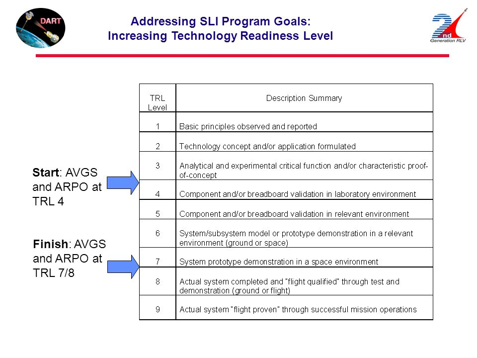 Addressing SLI Program Goals: Increasing Technology Readiness Level