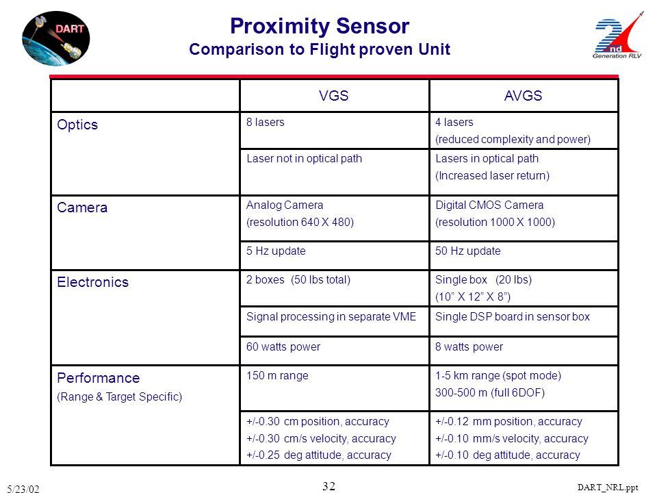 Proximity Sensor Comparison to Flight proven Unit