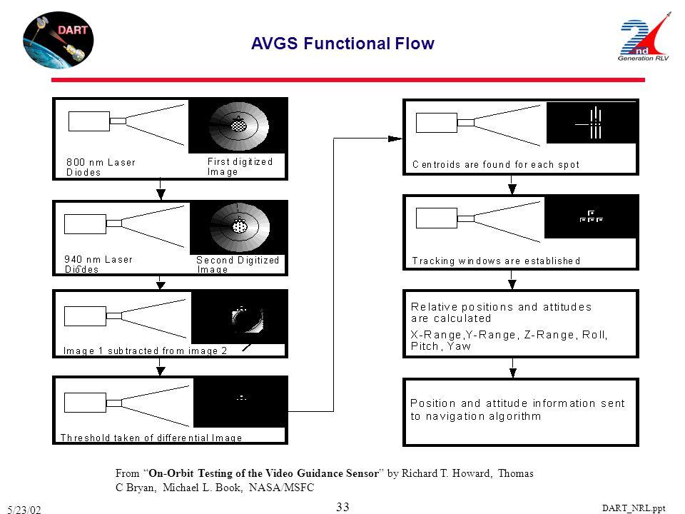 AVGS Functional Flow From On-Orbit Testing of the Video Guidance Sensor by Richard T. Howard, Thomas C Bryan, Michael L. Book, NASA/MSFC.