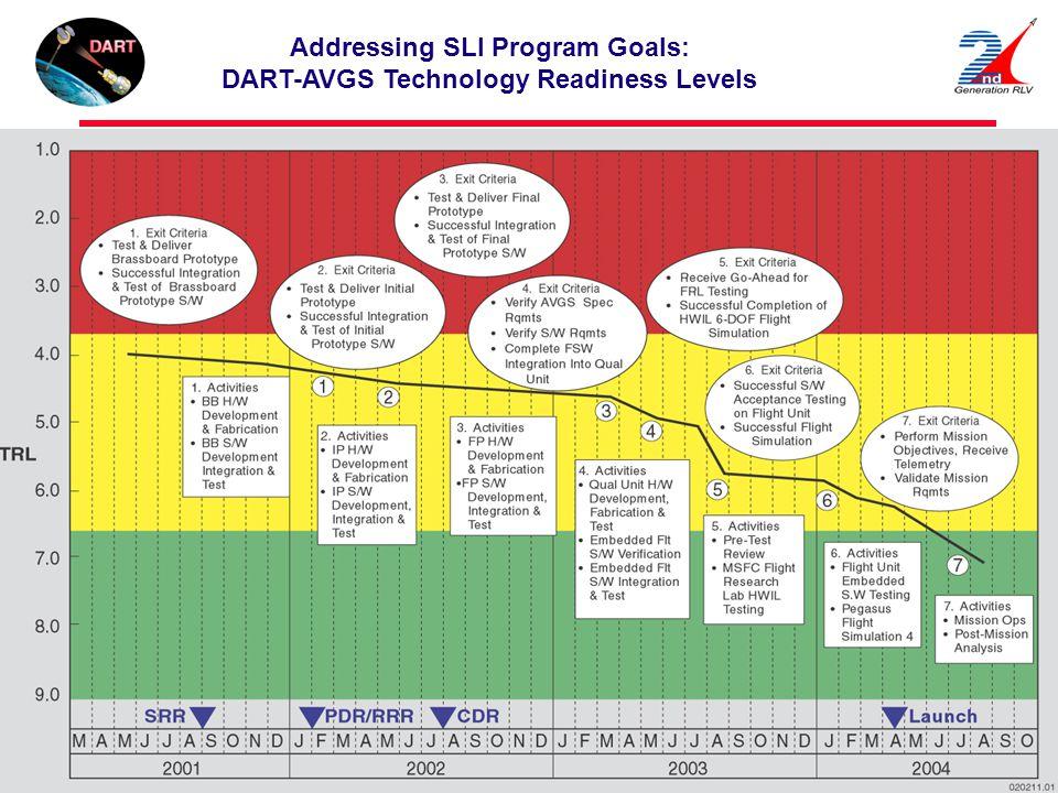 Addressing SLI Program Goals: DART-AVGS Technology Readiness Levels