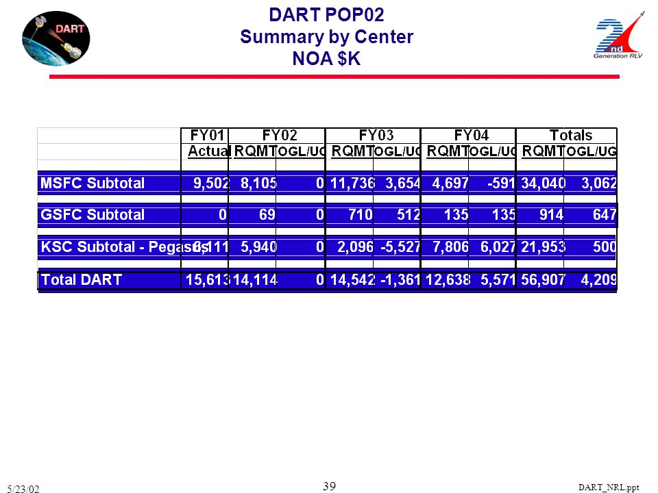 DART POP02 Summary by Center NOA $K