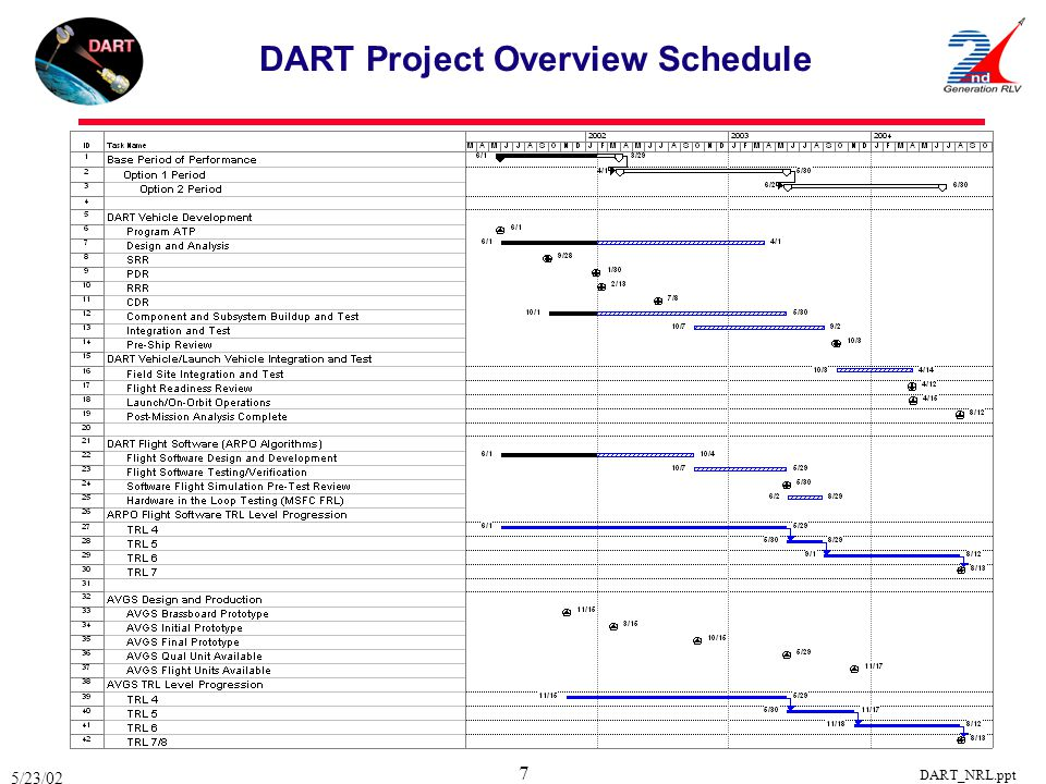 DART Project Overview Schedule