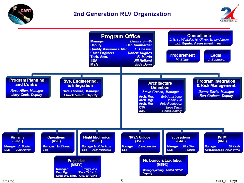 2nd Generation RLV Organization Ext. Rqmts. Assessment Team
