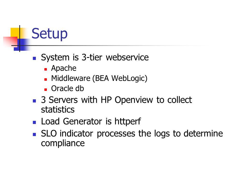 Setup System is 3-tier webservice