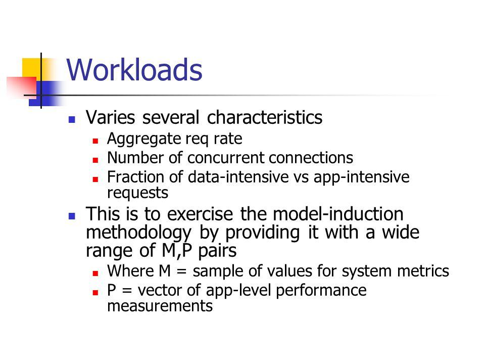 Workloads Varies several characteristics