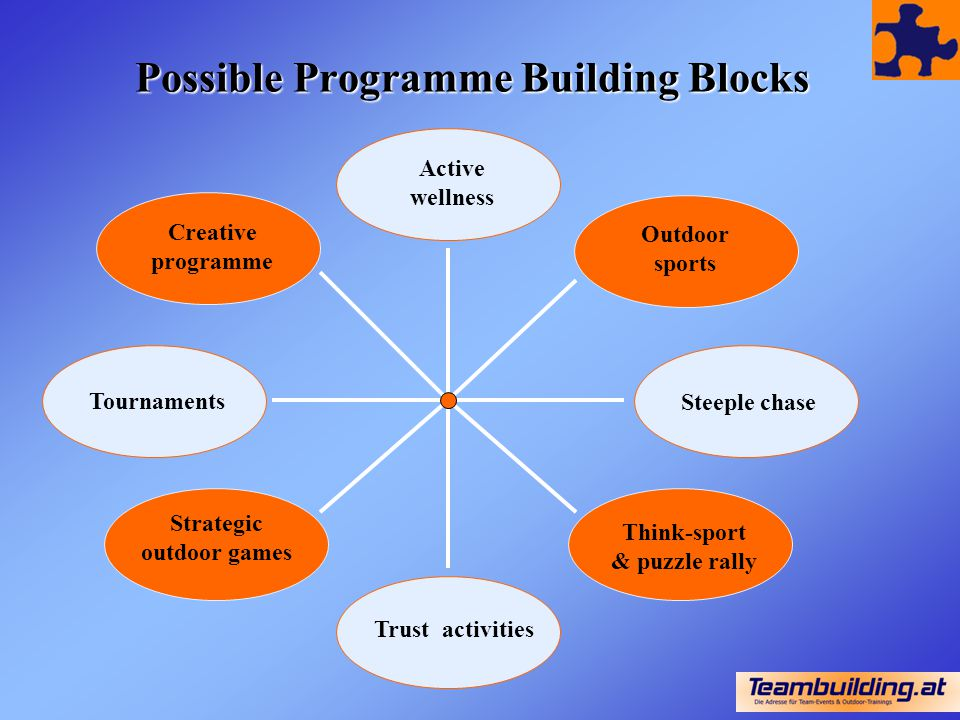 Possible Programme Building Blocks