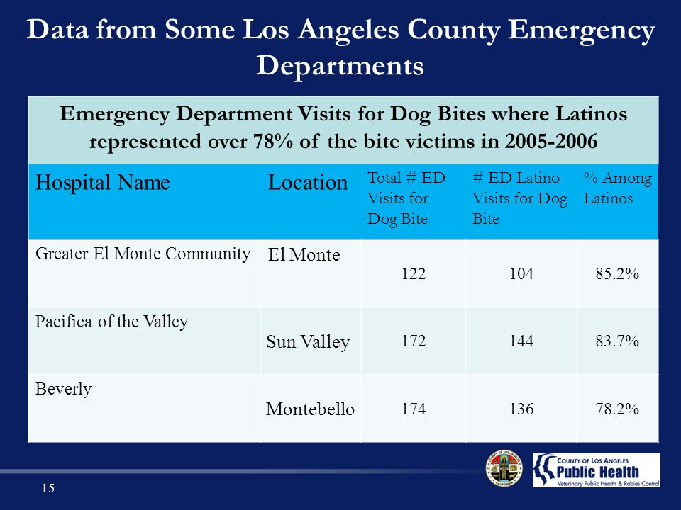 Data from Some Los Angeles County Emergency Departments