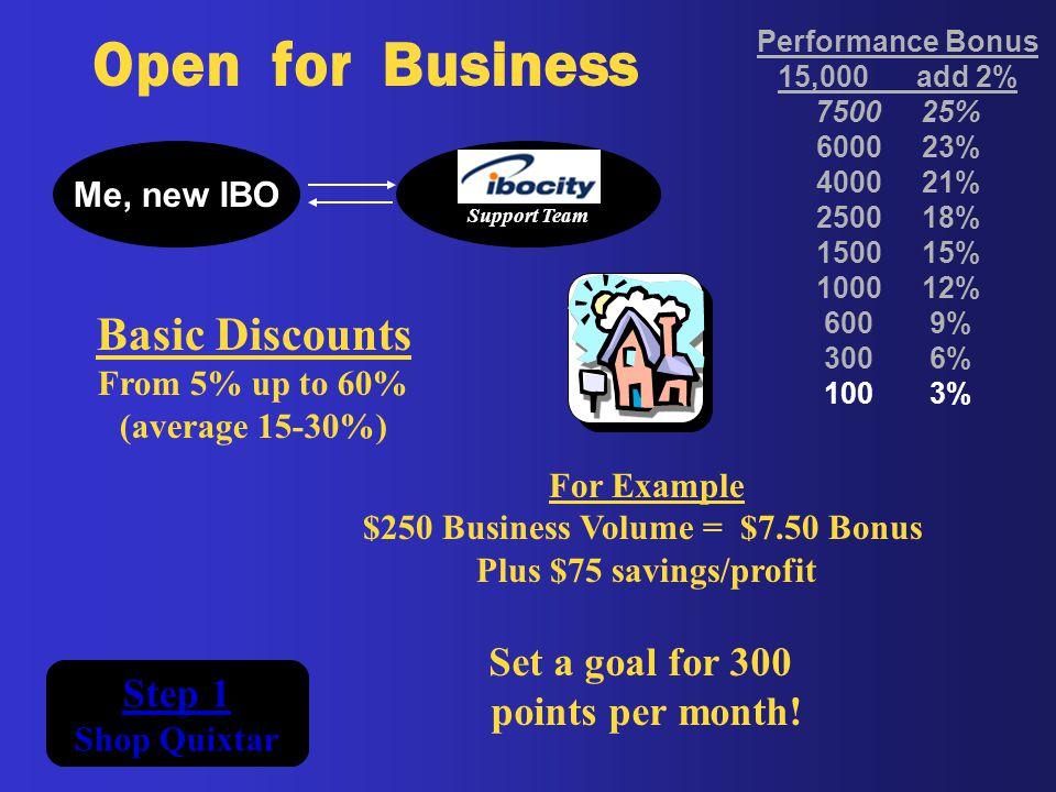 $250 Business Volume = $7.50 Bonus