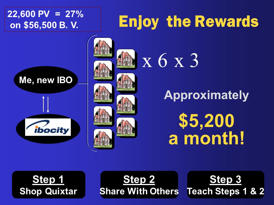 x 6 x 3 $5,200 a month! Enjoy the Rewards Approximately Step 1 Step 2