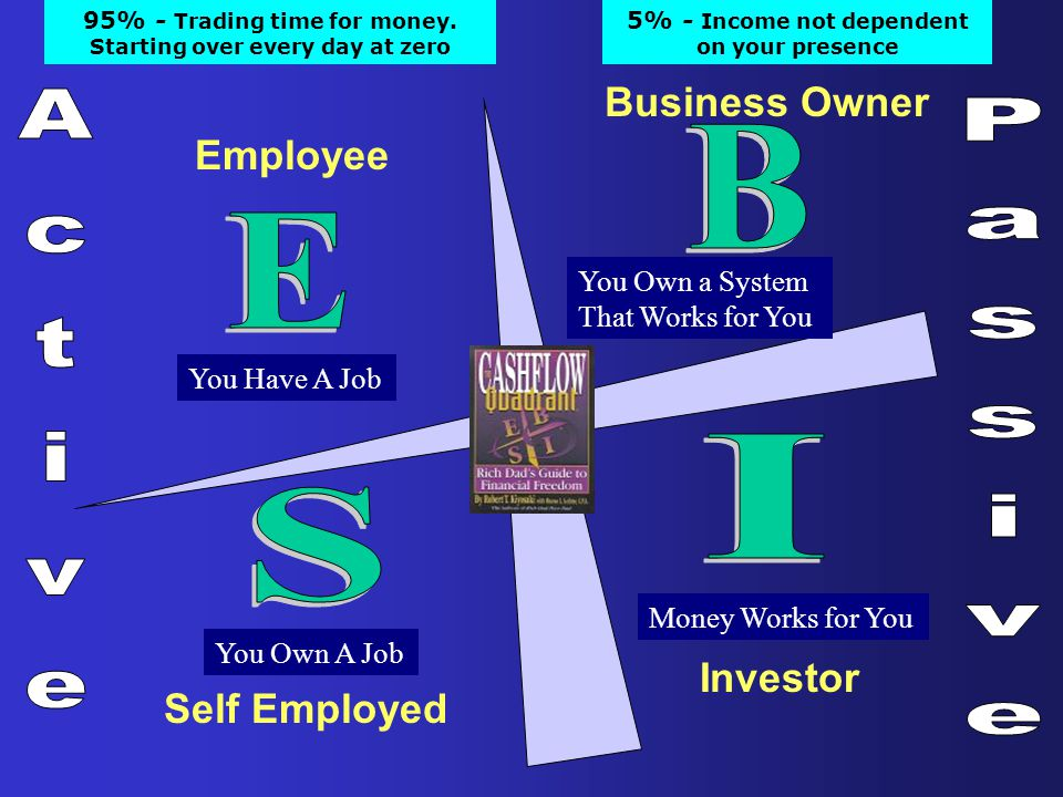 B E I S Active Passive Business Owner Employee Investor Self Employed