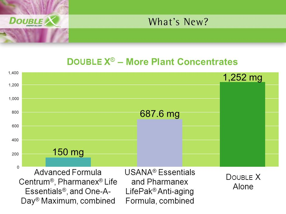DOUBLE X® – More Plant Concentrates